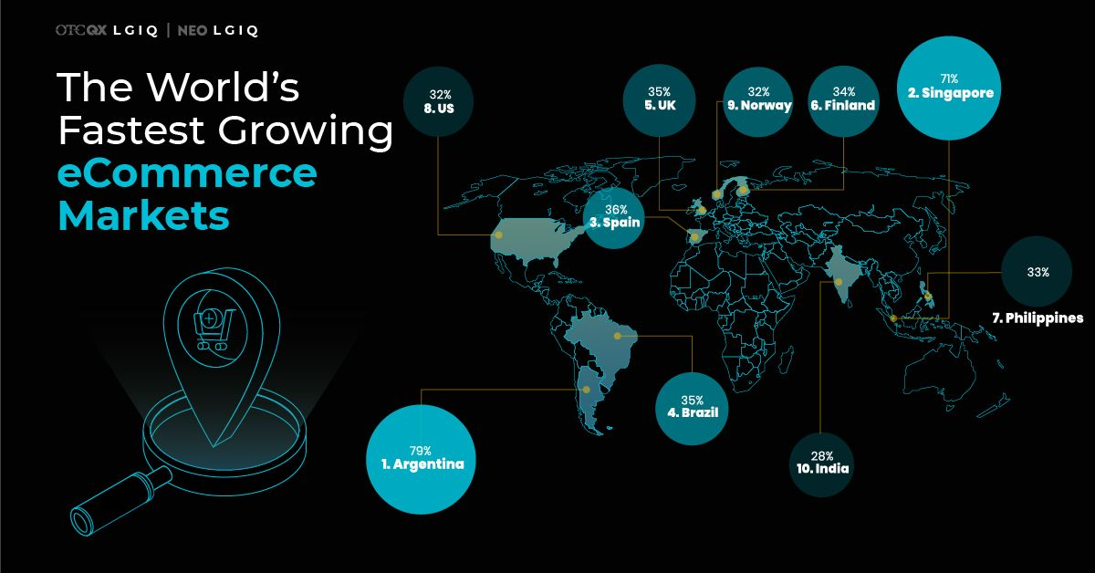 Top 10 Fastest Growing eCommerce Markets