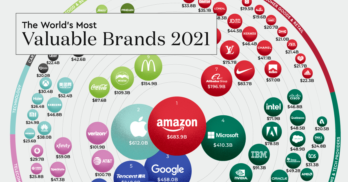 Most Valuable Brands 2021