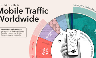 The World's Most Used Apps by Downstream Traffic Share