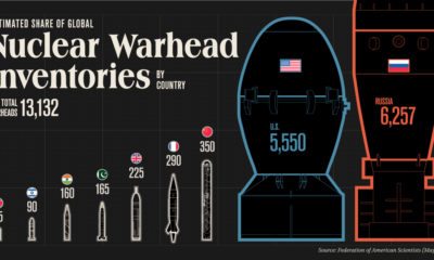 Visualizing Countries with the Most Nuclear Weapons 1200