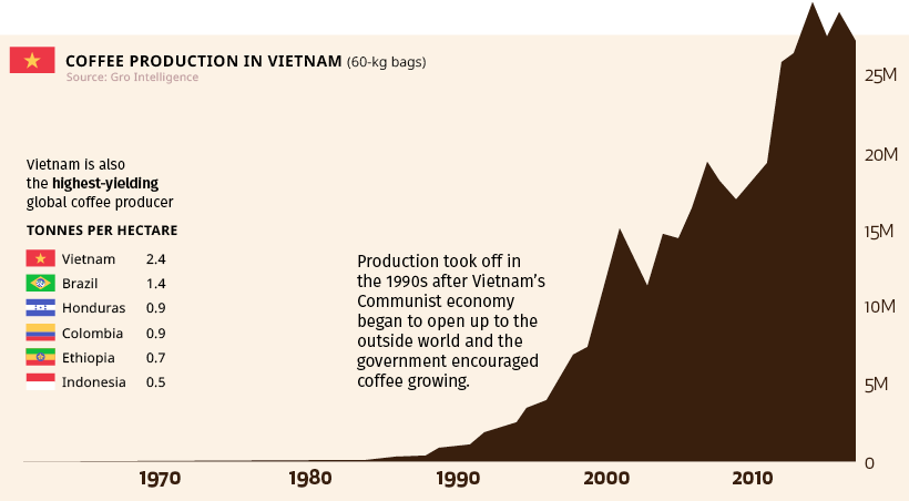 coffee production in vietnam