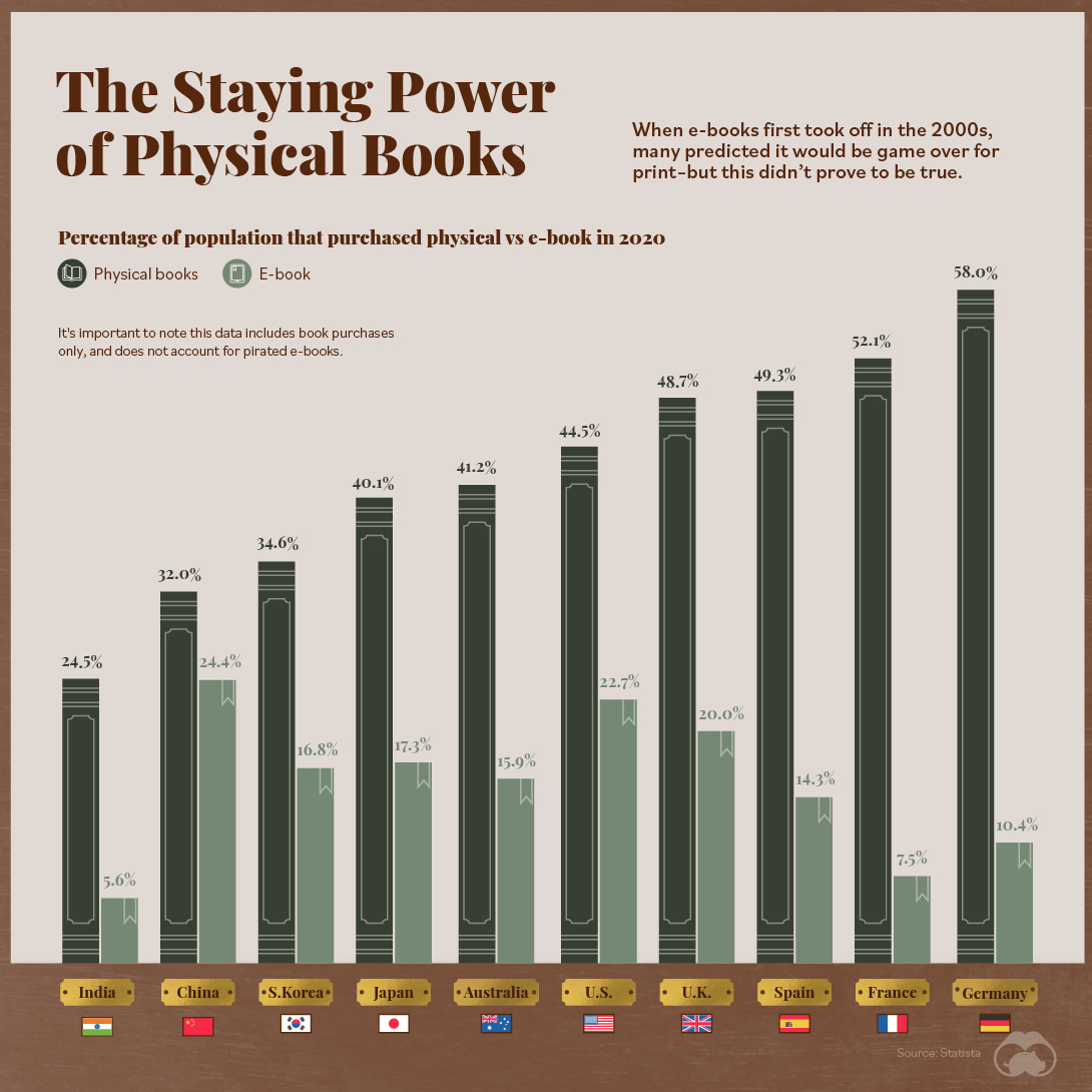Print Books Have Prevailed