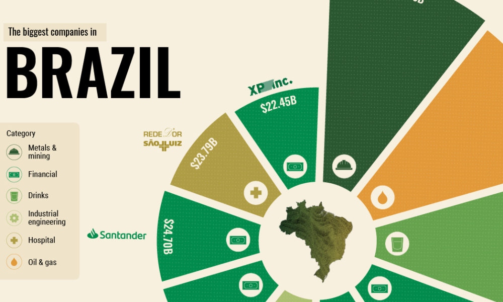 The Top 10 Biggest Companies in Brazil Oct 10 Share