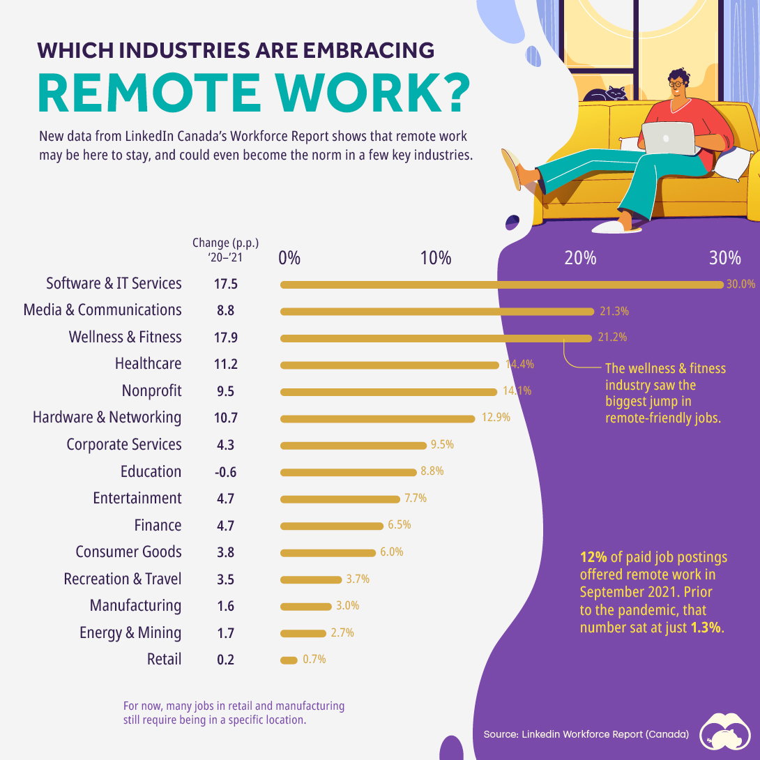 which industries are embracing remote work